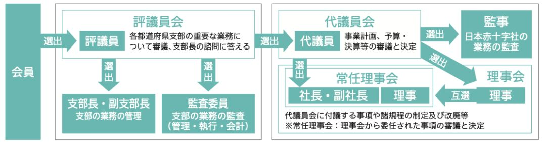 富蕴县红十字会图片_十件事,带你了解日本红十字会如何运作 | 第一财经杂志